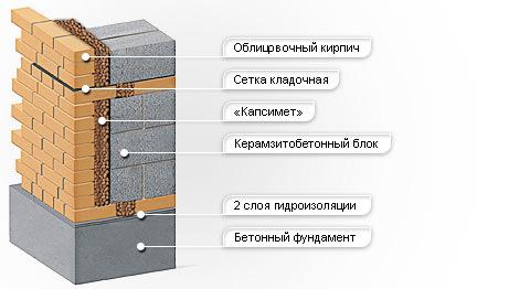Трехслойная стена с керамзитобетоном марка бетона в12